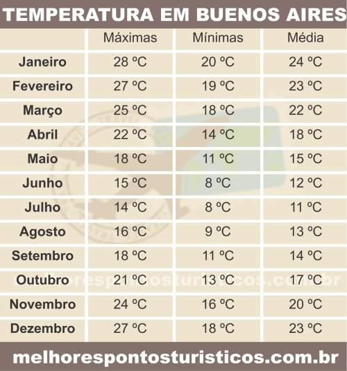 Temperatura e Clima em Buenos Aires - Argentina - tabela
